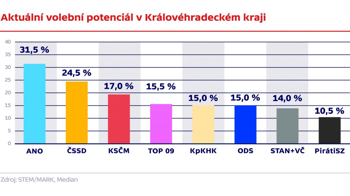 Aktuální volební potenciál v Královéhradeckém kraji