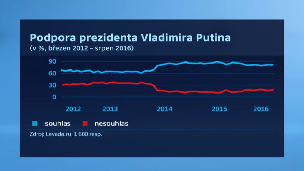 Obliba prezidenta Vladimira Putina