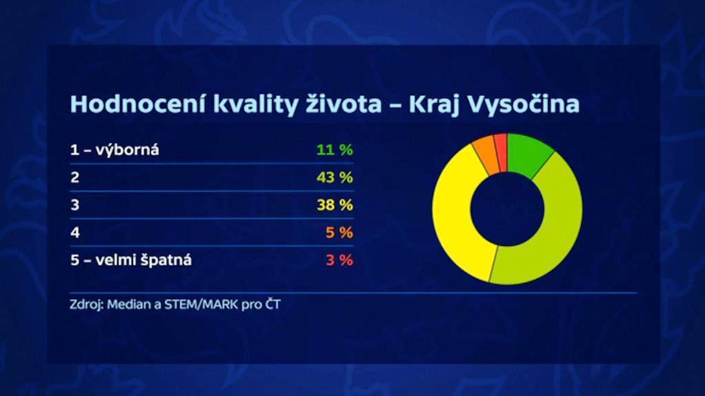 Kvalita života na Vysočině podle průzkumu Median a STEM/MARK