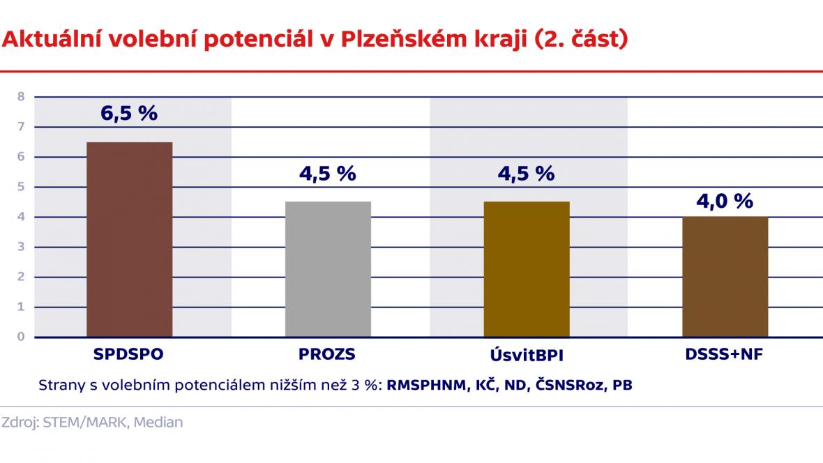 Aktuální volební potenciál v Plzeňském kraji