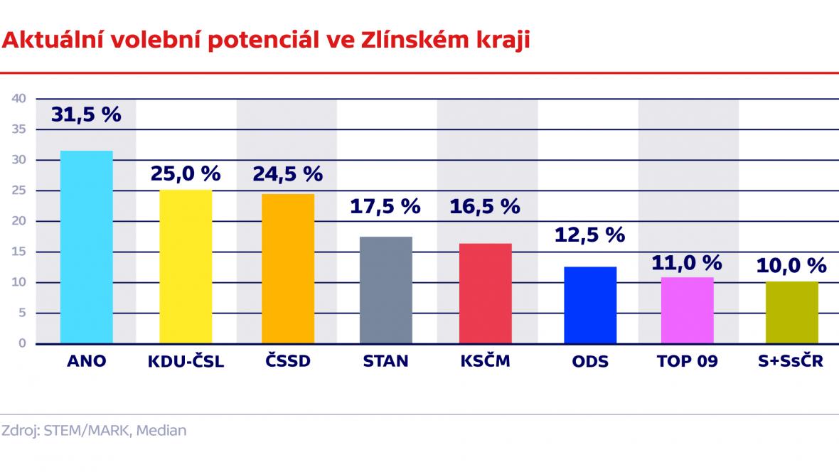 Aktuální volební potenciál ve Zlínském kraji