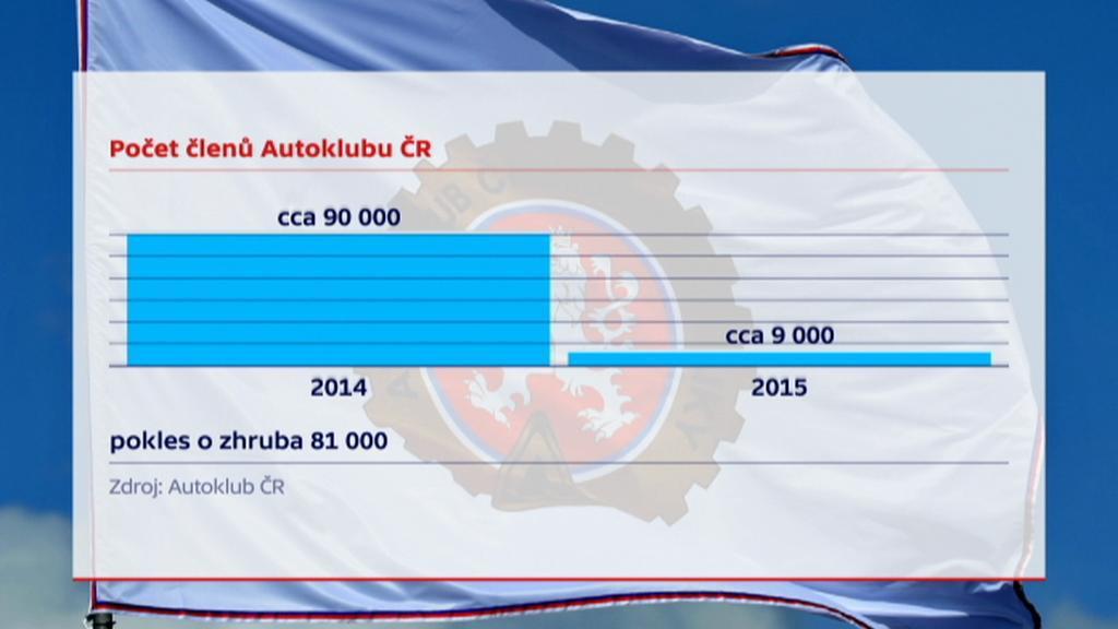 Počet členů Autoklubu ČR