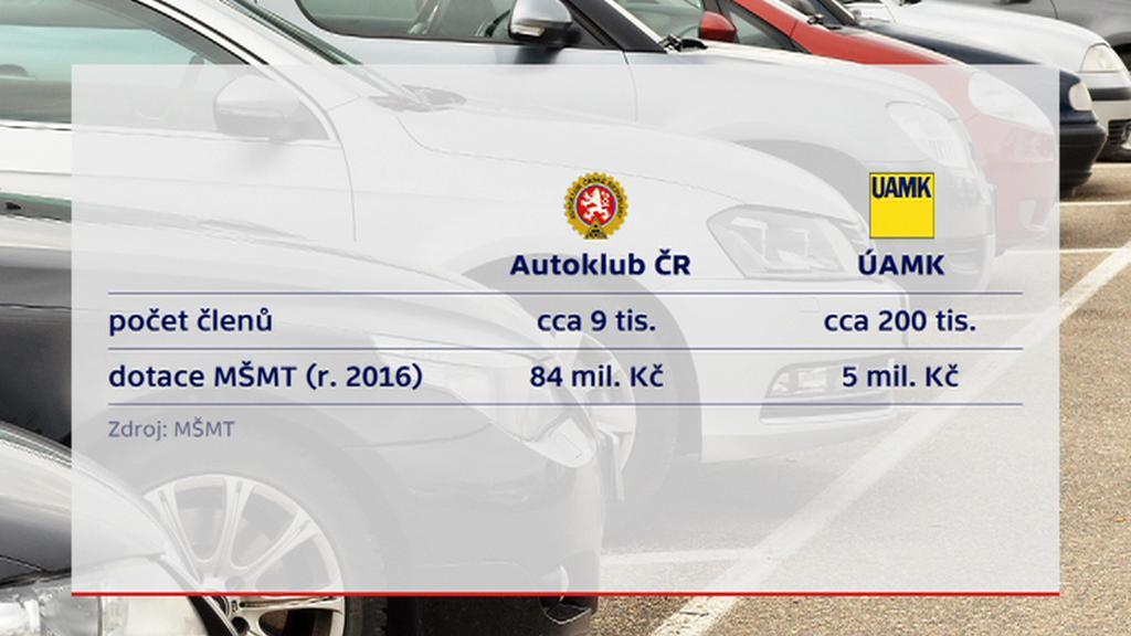 Počet členů Autoklubu ČR a ÚAMK