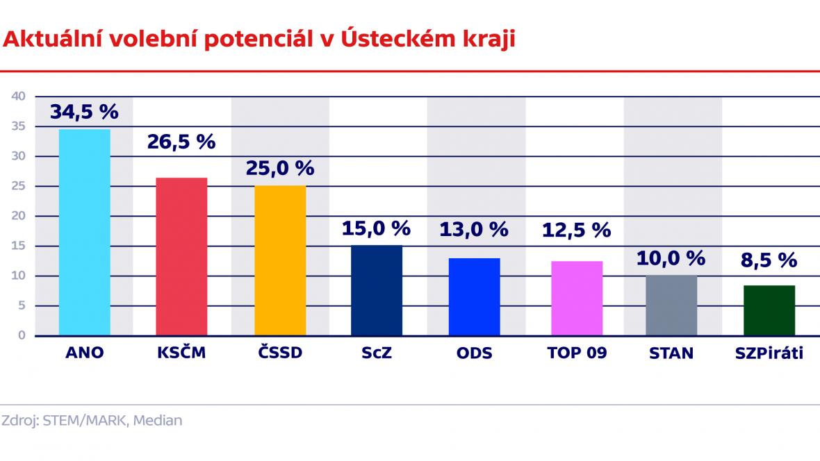 Aktuální volební potenciál v Ústeckém kraji
