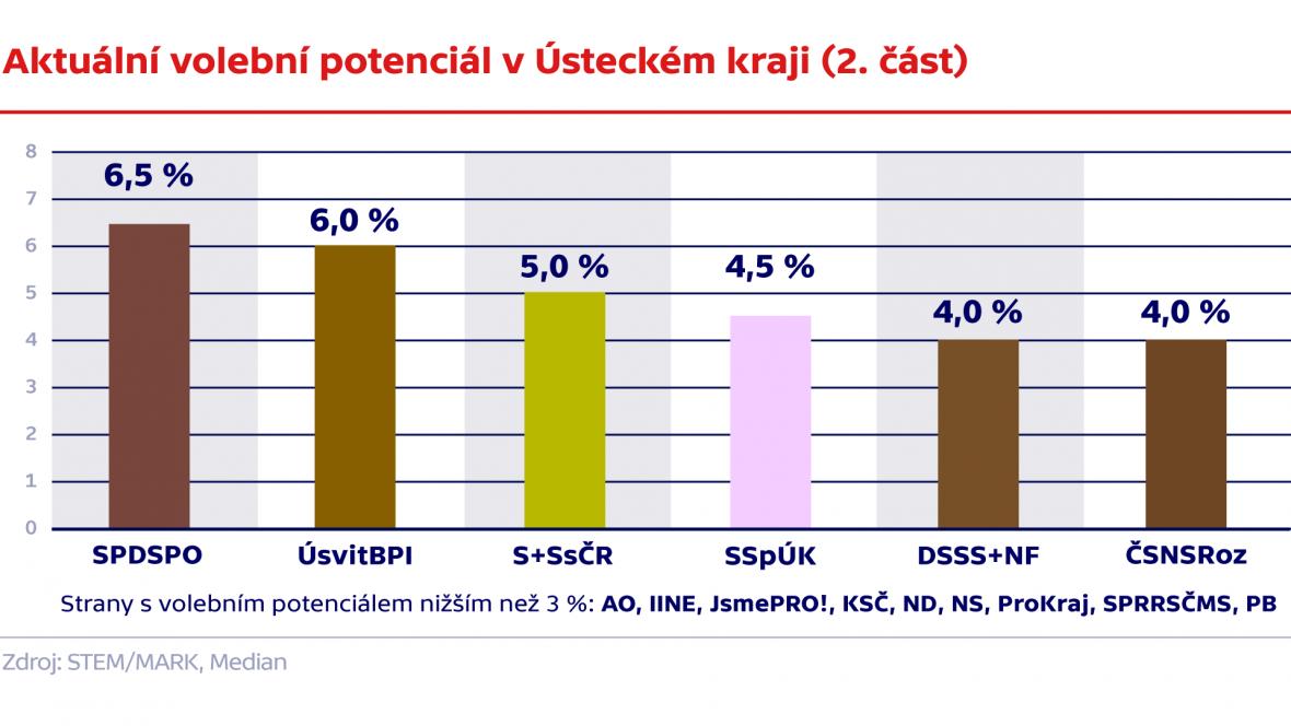 Aktuální volební potenciál v Ústeckém kraji (2. část)