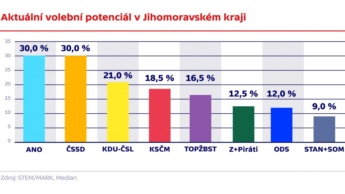 Aktuální volební potenciál v Jihomoravském kraji
