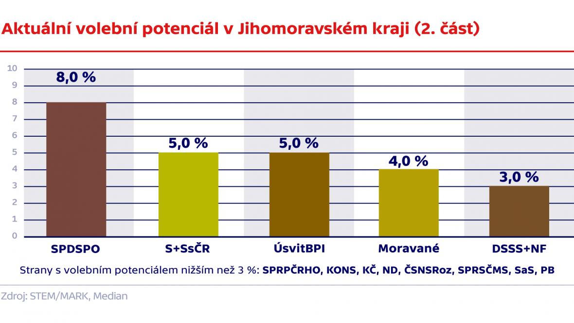 Aktuální volební potenciál v Jihomoravském kraji (2. část)