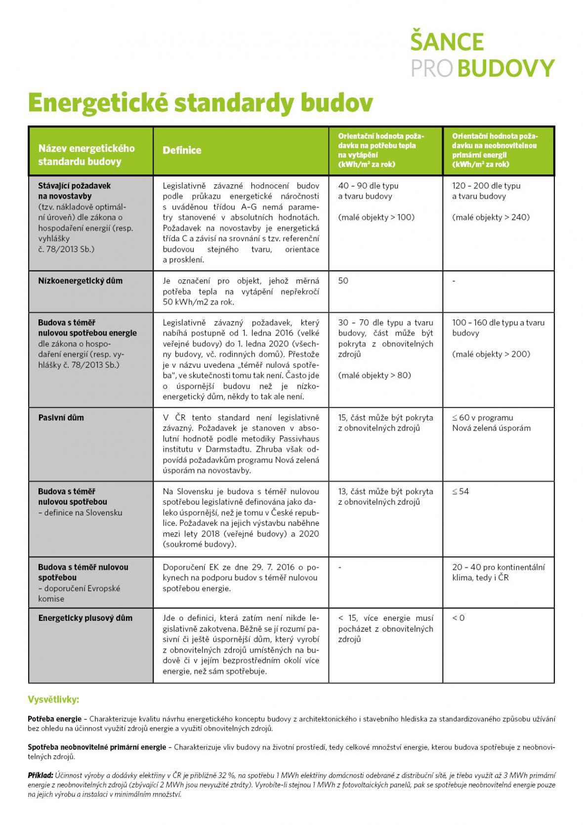 Energetické standardy budov
