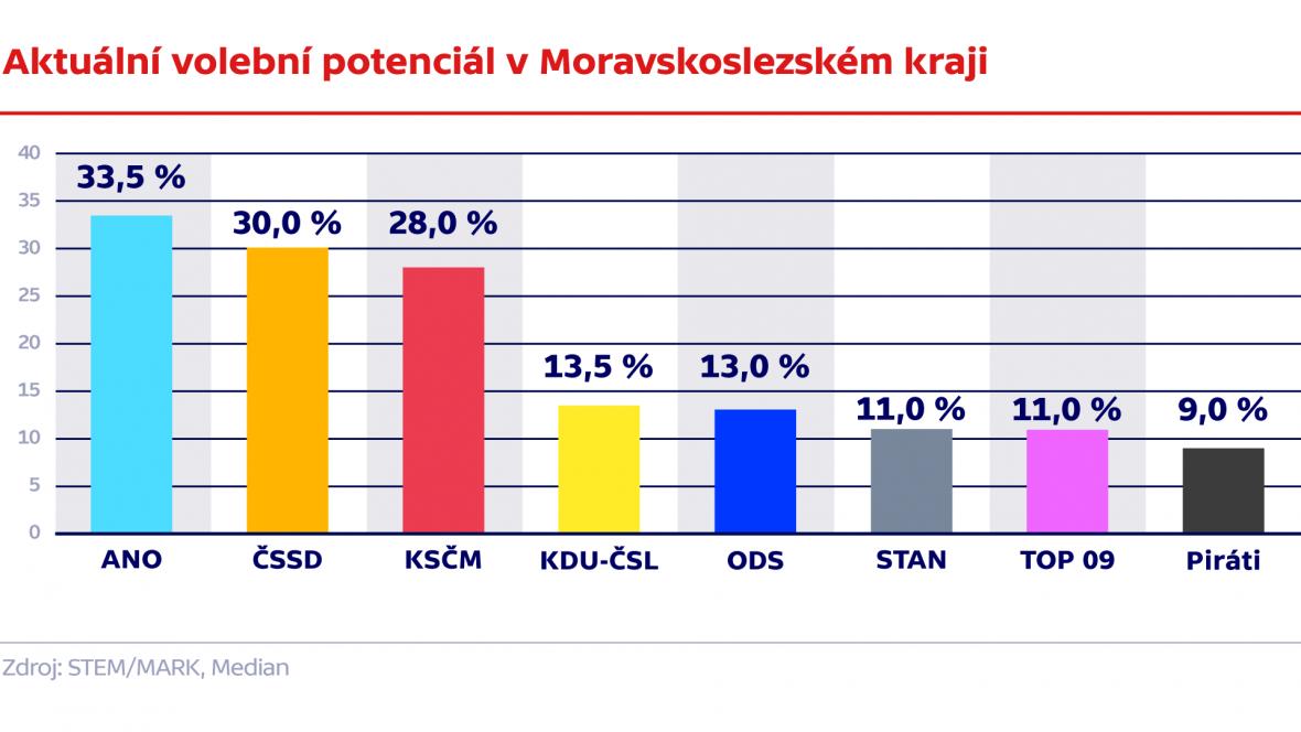 Aktuální volební potenciál v Moravskoslezském kraji