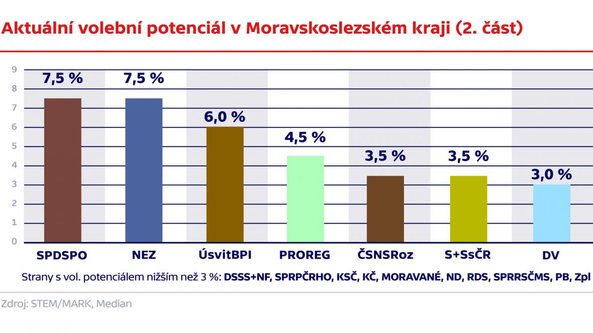 Aktuální volební potenciál v Moravskoslezském kraji (2. část)