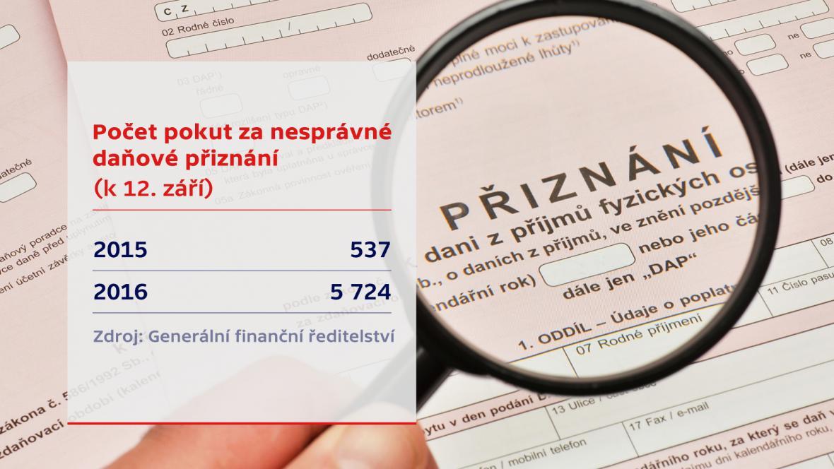 Počet pokut za nesprávné daňové přiznání