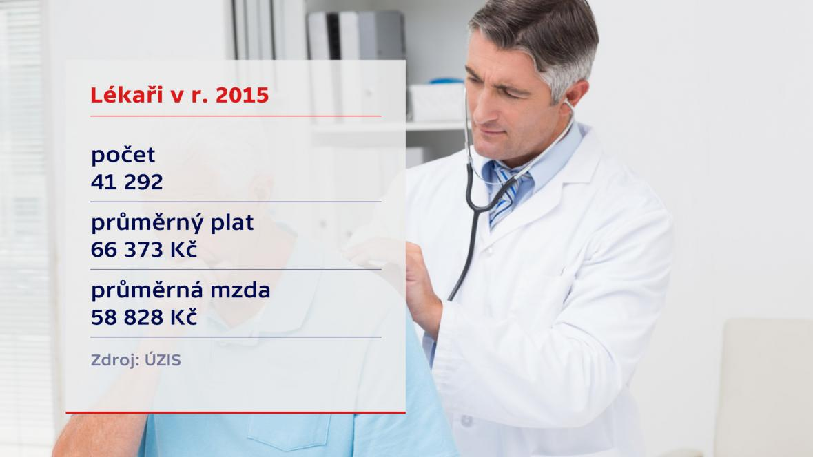 Lékaři v r. 2015