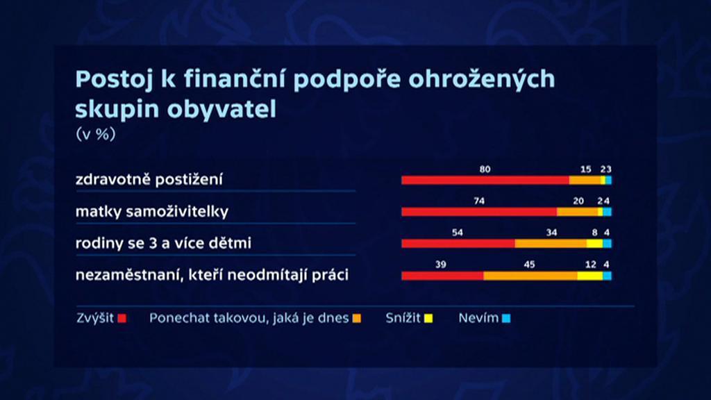Postoj k finanční podpoře ohrožených skupin