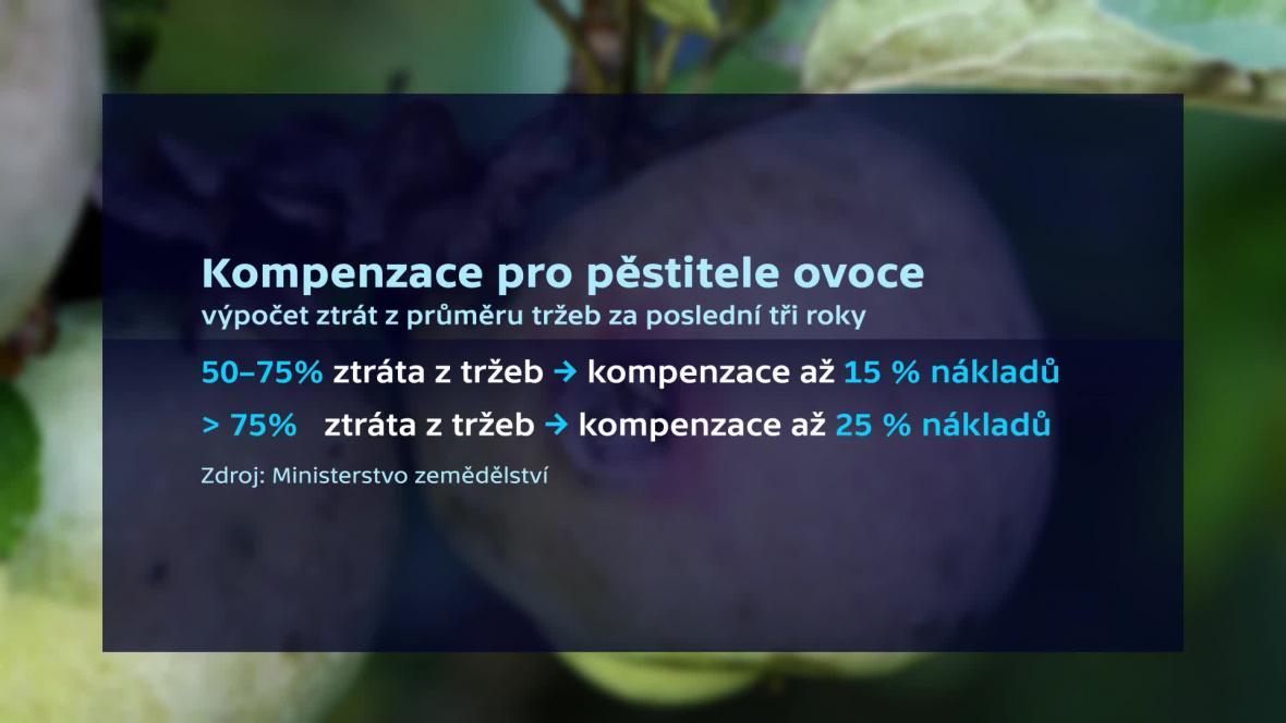 Kompenzace pro pěstitele ovoce