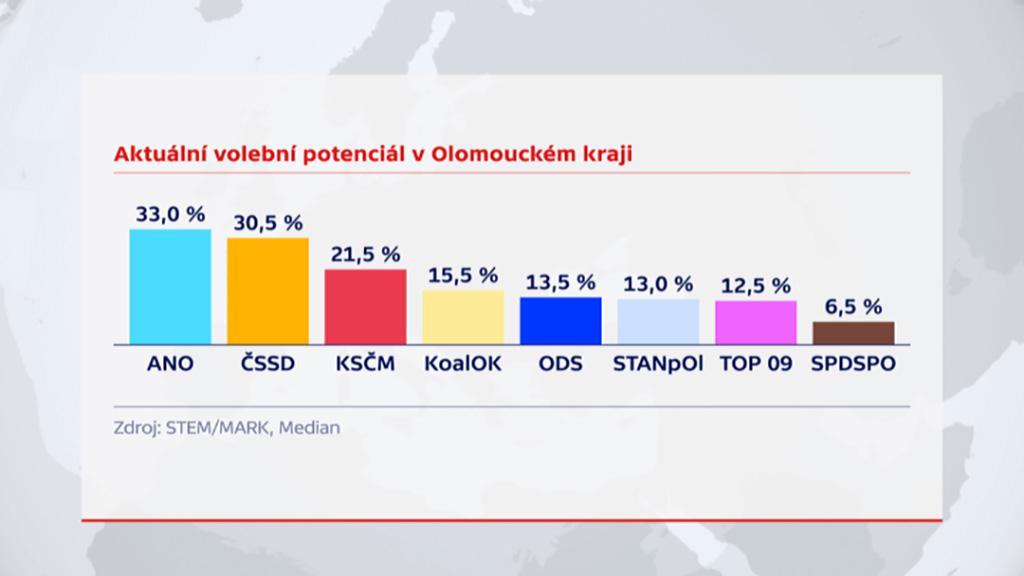 Aktuální volební potenciál v Olomouckém kraji