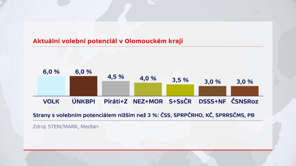 Aktuální volební potenciál v Olomouckém kraji (2. část)