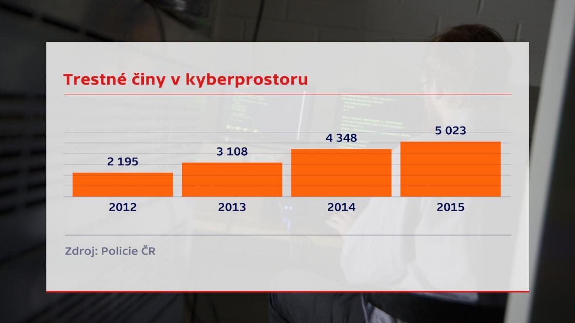 Trestné činy v kyberprostoru