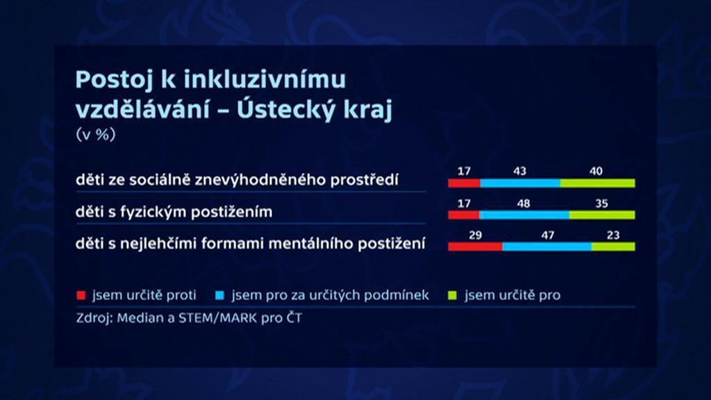 Inkluze – Ústecký kraj