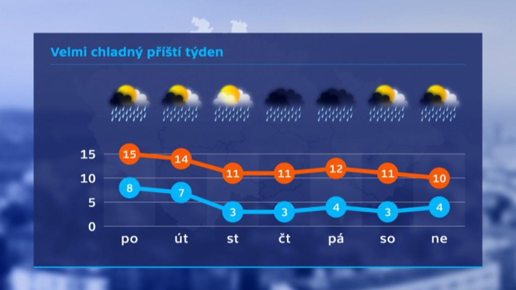 Počasí v prvním říjnovém týdnu 2016
