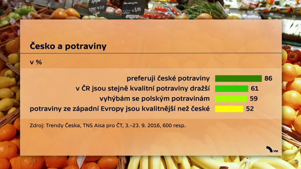 Česko a potraviny