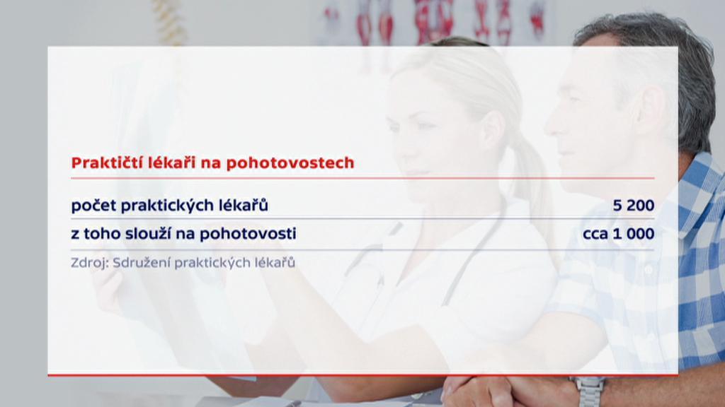 Praktičtí lékaři na pohotovostech