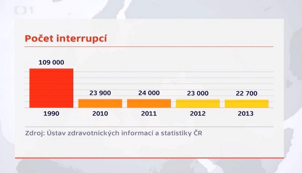 Vývoj interrupcí v ČR