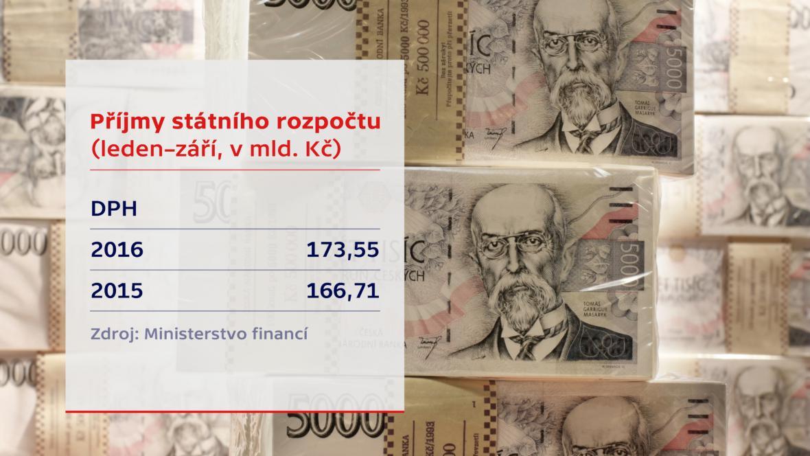 Příjmy z DPH do rozpočtu