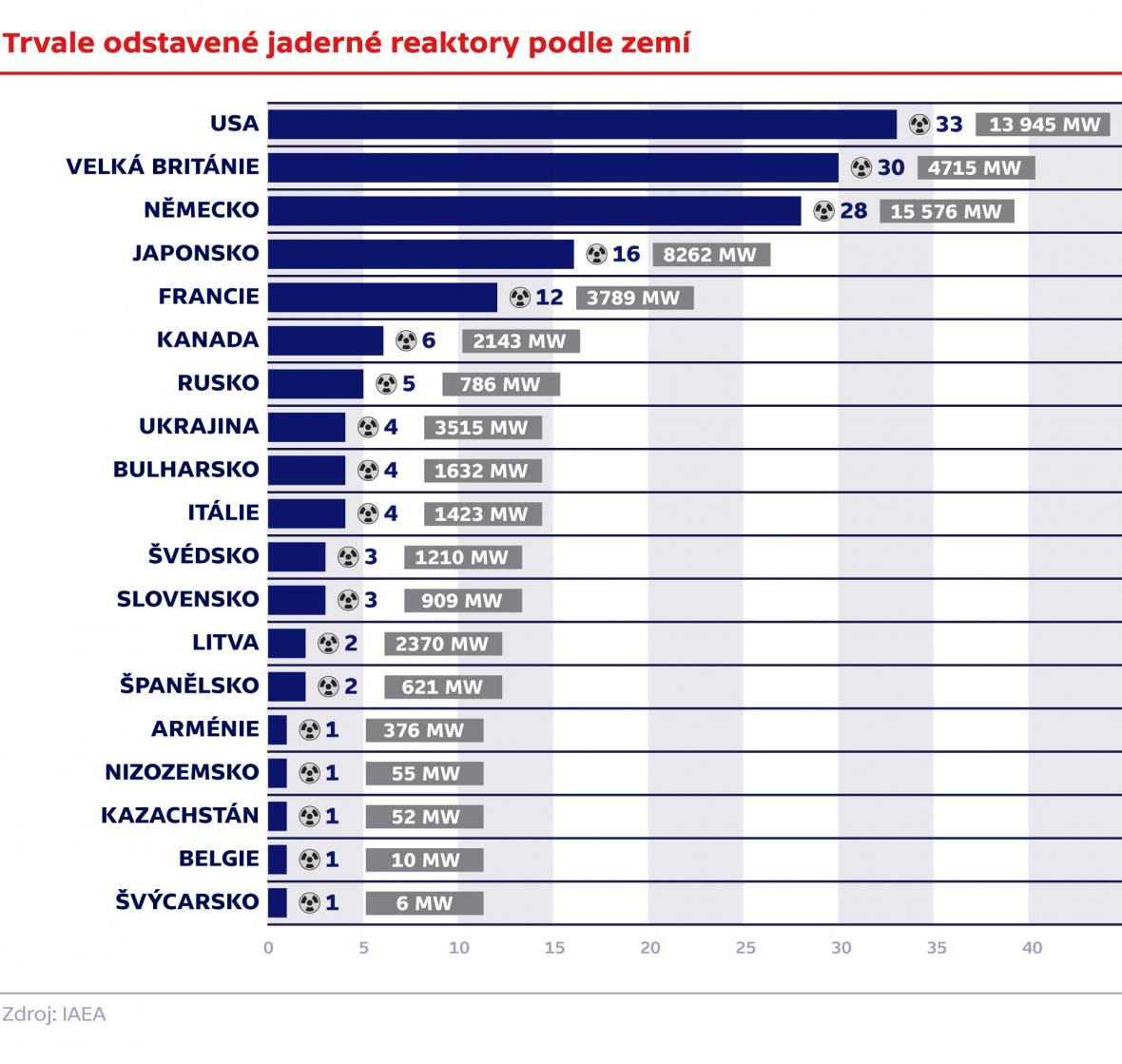Trvale odstavené jaderné reaktory podle zemí