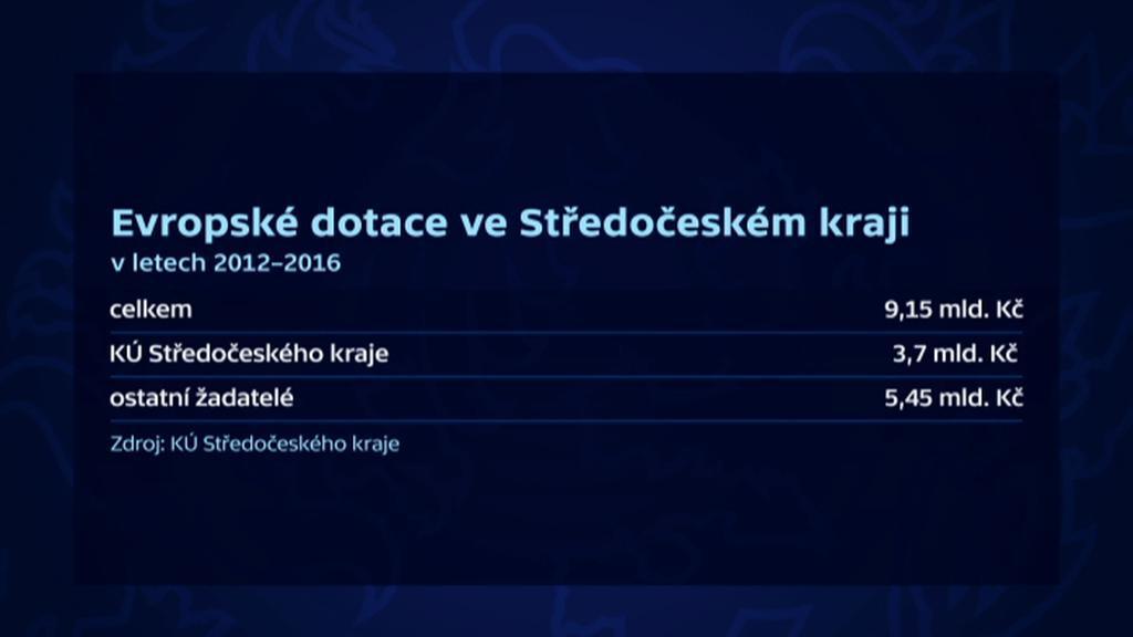 Objem evropských dotací pro Středočeský kraj 2012-2016