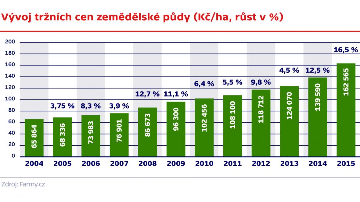 Průměrná výměra farmy v zemích EU