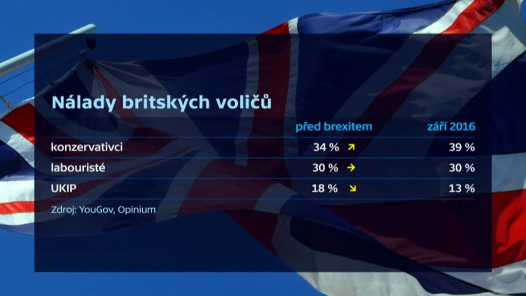 Nálady britských voličů