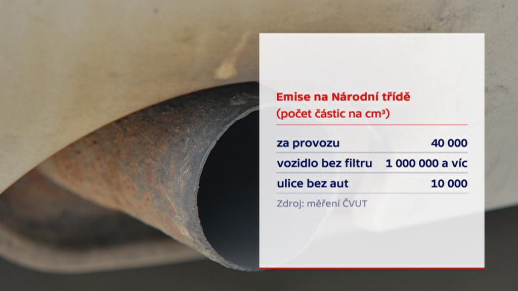 Emise na Národní třídě