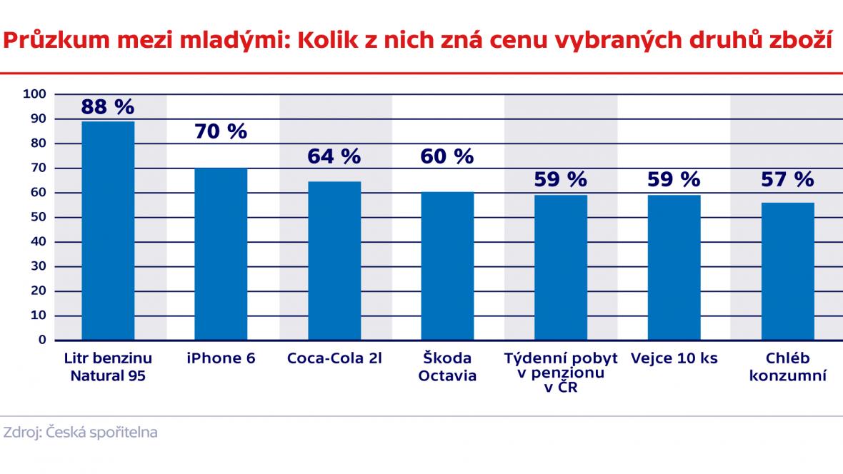 Průzkum mezi mladými: Kolik z nich zná cenu vybraných druhů zboží