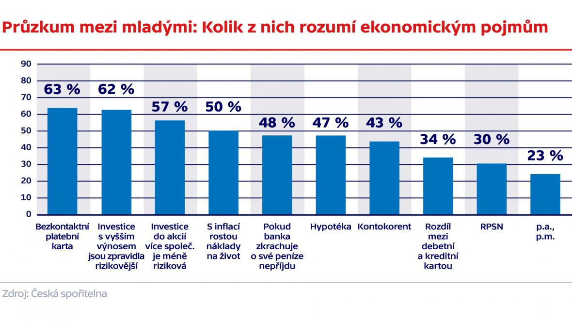 Průzkum mezi mladými: Kolik z nich rozumí ekonomickým pojmům