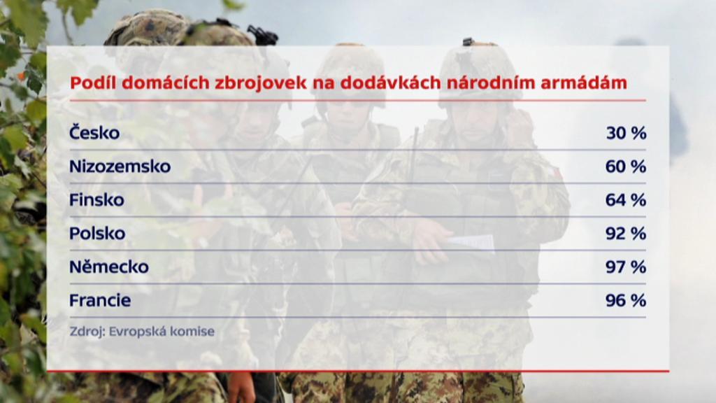 Podíl armádního pokrytí domácími zbrojaři