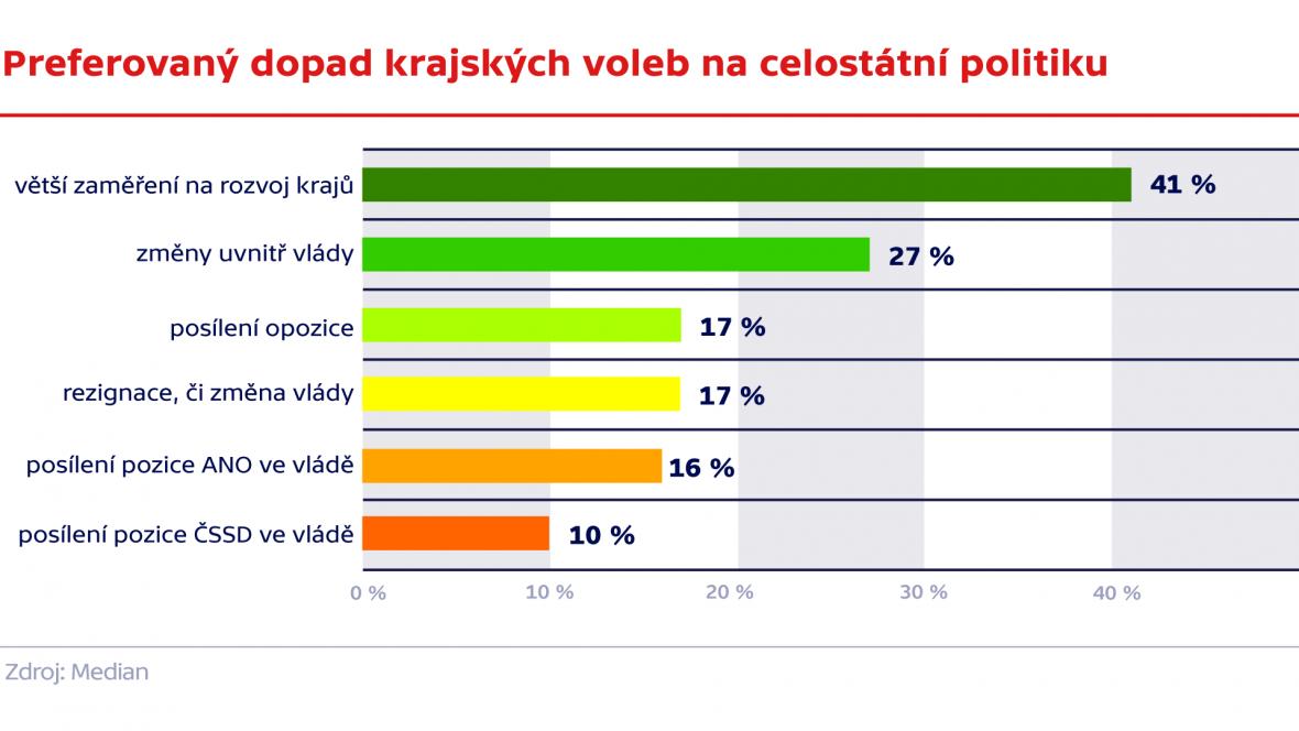 Preferovaný dopad krajských voleb n acelostátní politiku