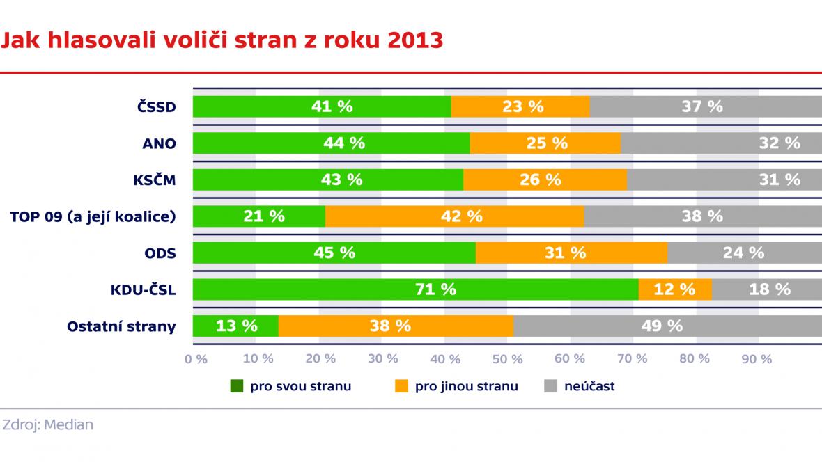 Jak hlasovali voliči stran z troku 2013