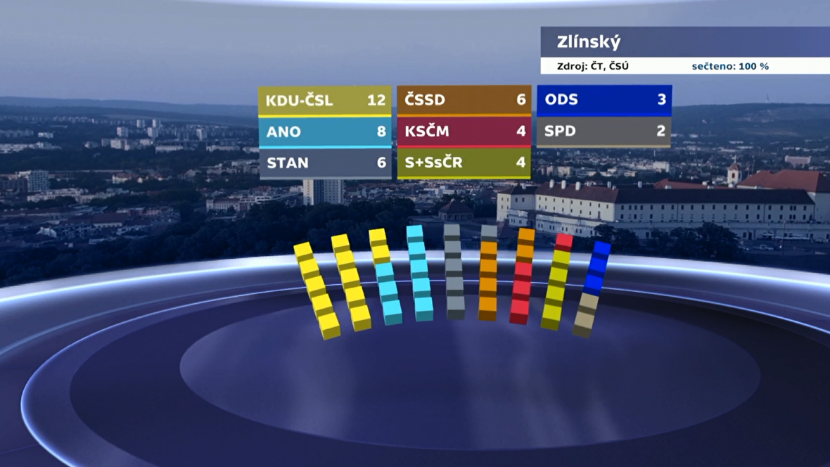 Rozdělení mandátů ve Zlínském kraji