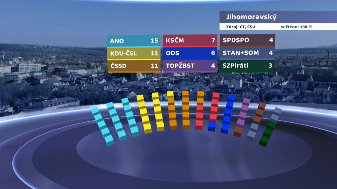Rozdělení mandátů v Jihomoravském kraji