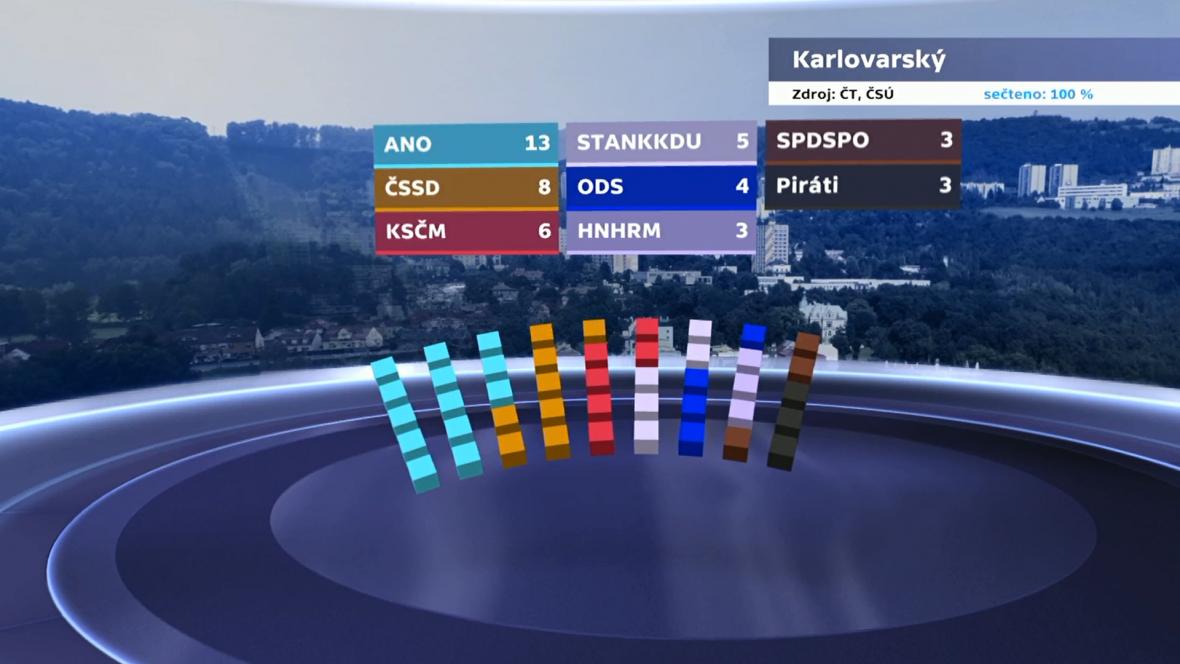 Rozdělení mandátů v Karlovarském kraji