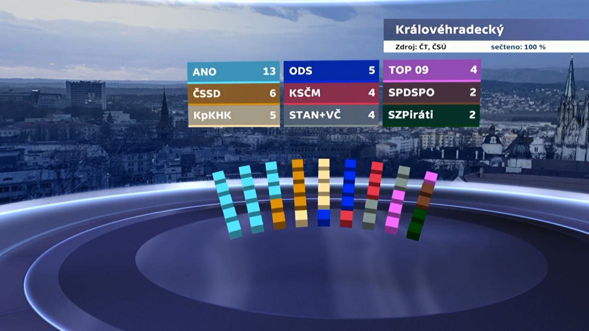 Rozdělení mandátů v Královéhradeckém kraji