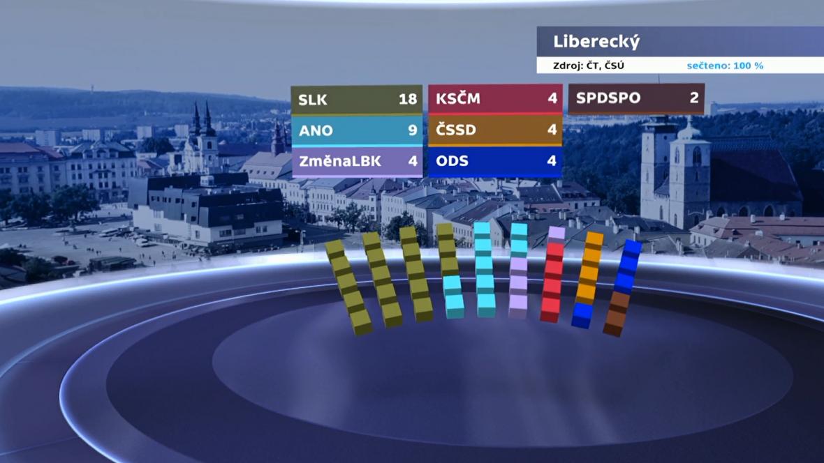 Rozdělení mandátů v Libereckém kraji