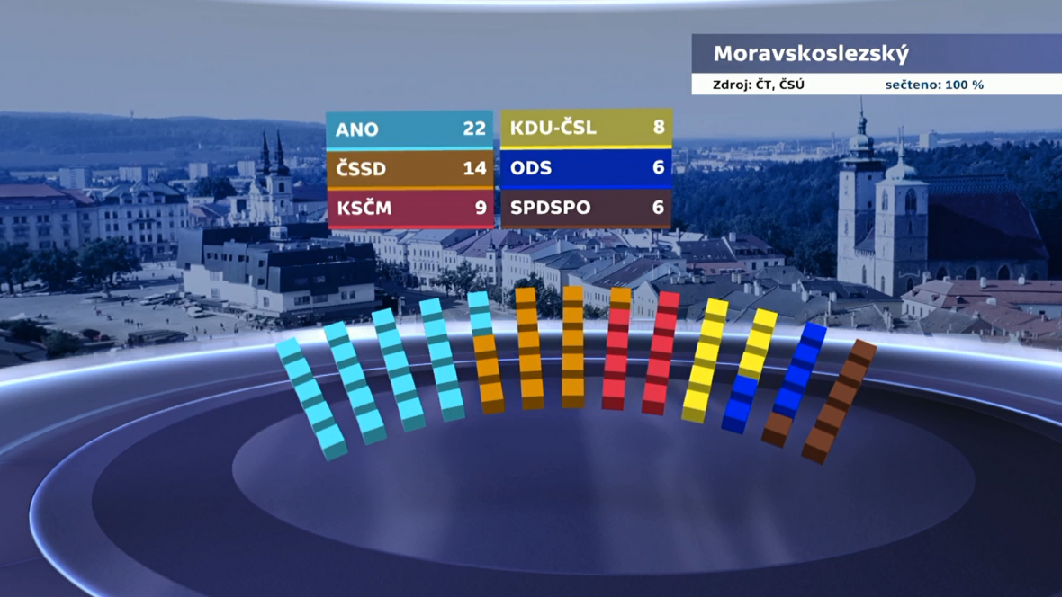 Rozdělení mandátů v Moravskoslezském kraji