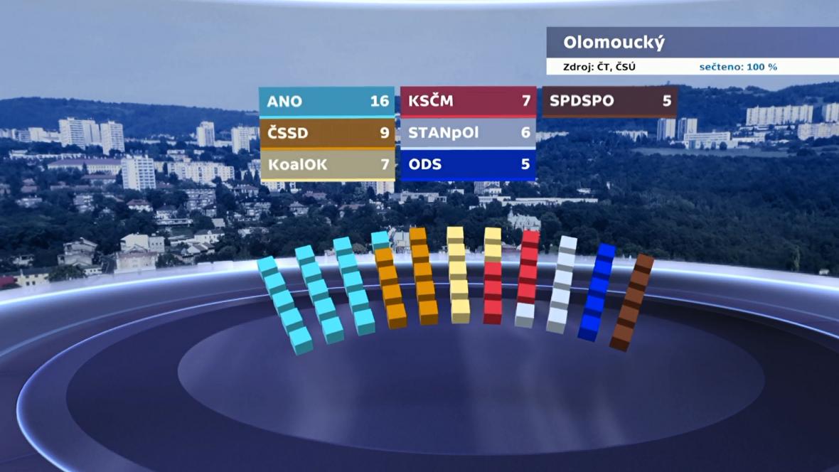 Rozdělení mandátů v Olomouckém kraji