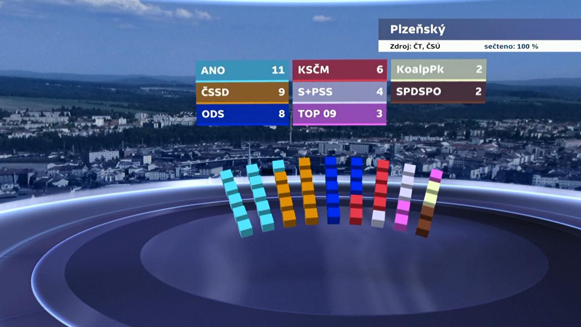Rozdělení mandátů v Plzeňském kraji