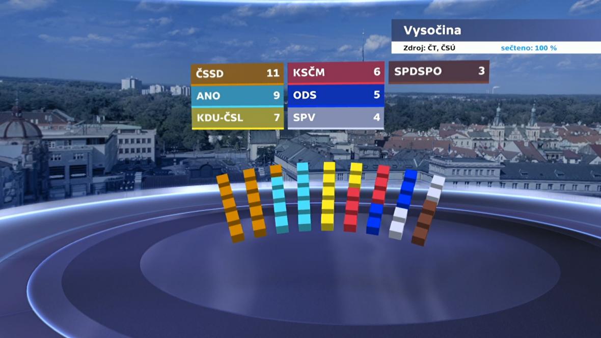 Rozdělení mandátů v Kraji Vysočina