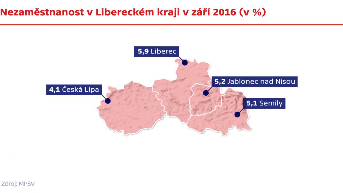 Nezaměstnanost v Libereckém kraji