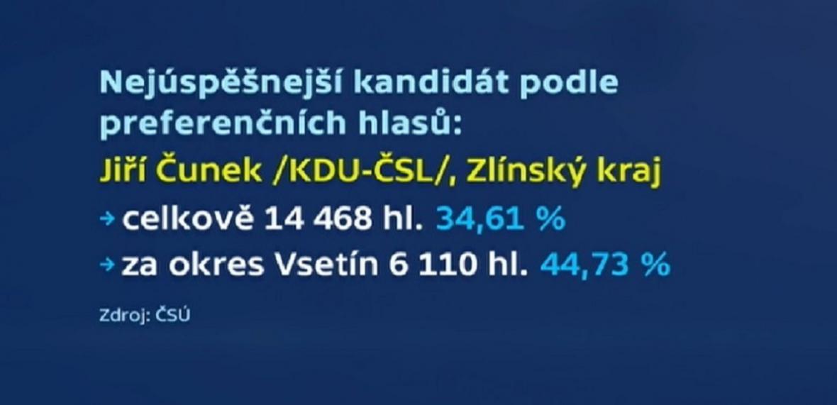 Preferenční hlasy pro Jiřího Čunka