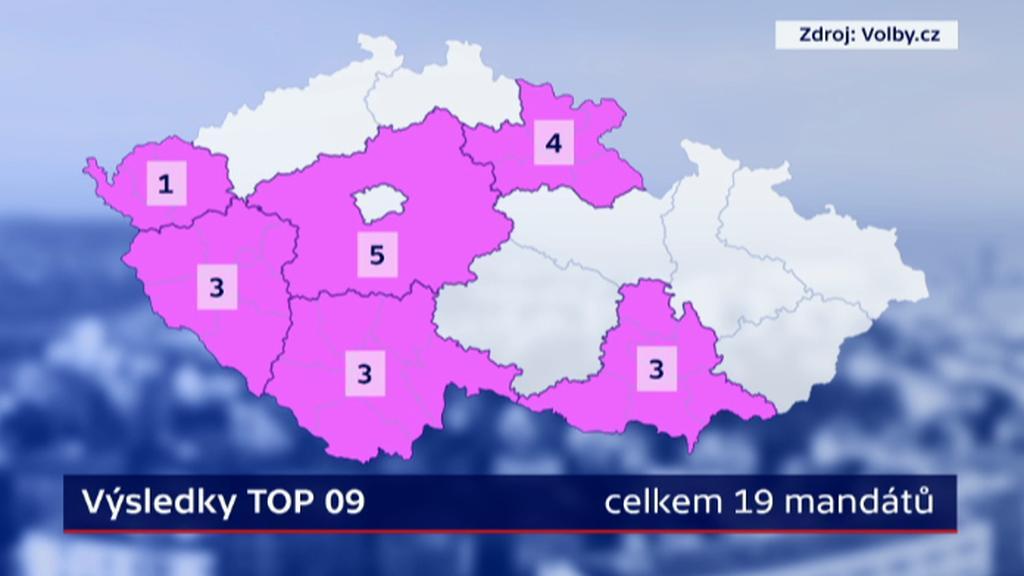Výsledek TOP 09 v krajských volbách