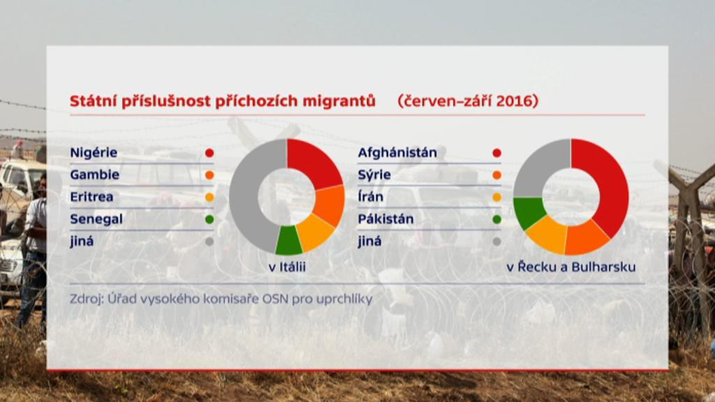 Počty běženců podle země jejich původu